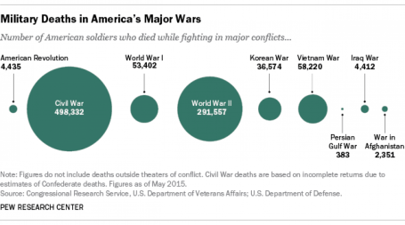 Military deaths chart