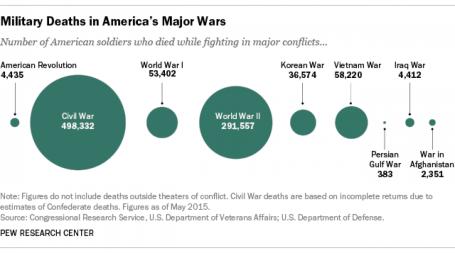Military deaths chart
